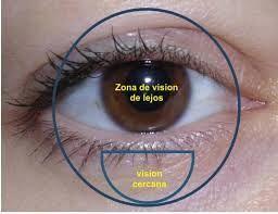 vista cansada-presbicia-lentillas multifocales