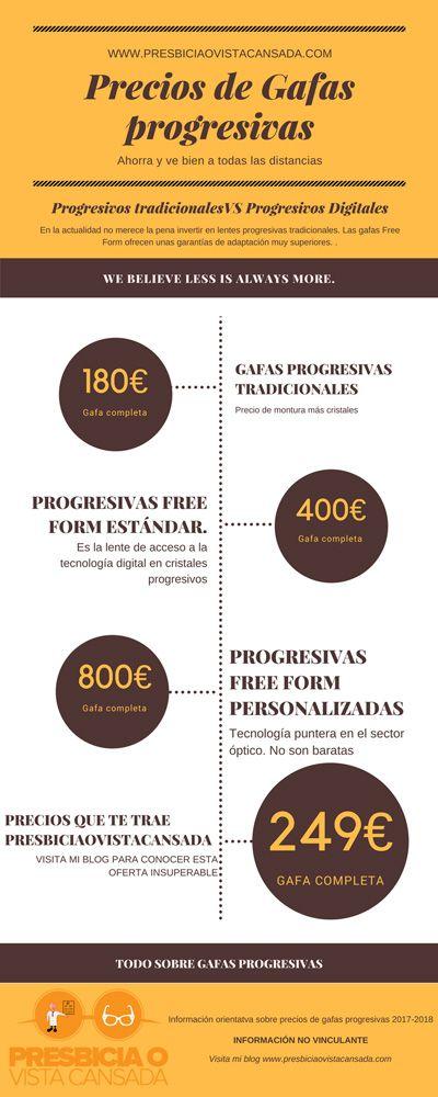 Precios de gafas progresivas explicados por un ÓPTICO  2019  0fe82420ca8b