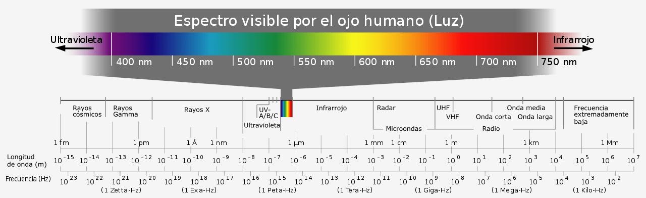 espectro electromagnético luz azul
